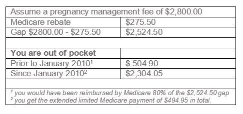 Pregnancy Management Fee