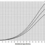 Estimated Foetal Weight Table