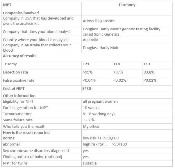 Non-Invasive Prenatal Test Information