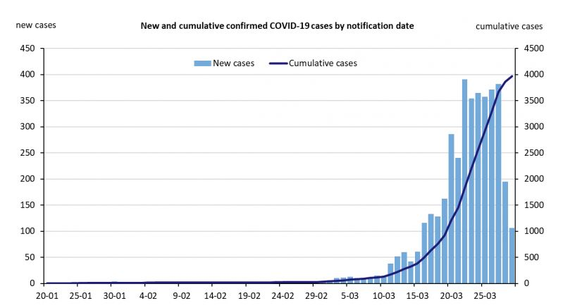 New and Cumulative COVID-19 Cases