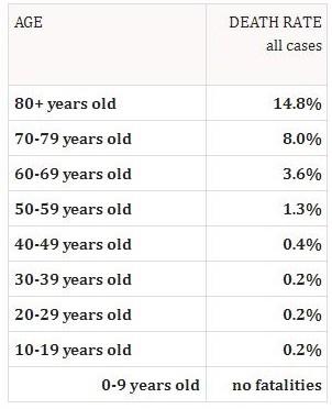 Coronavirus Death Rate Statistics