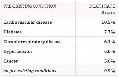 Coronavirus Pre-Existing Death Rate Statistics