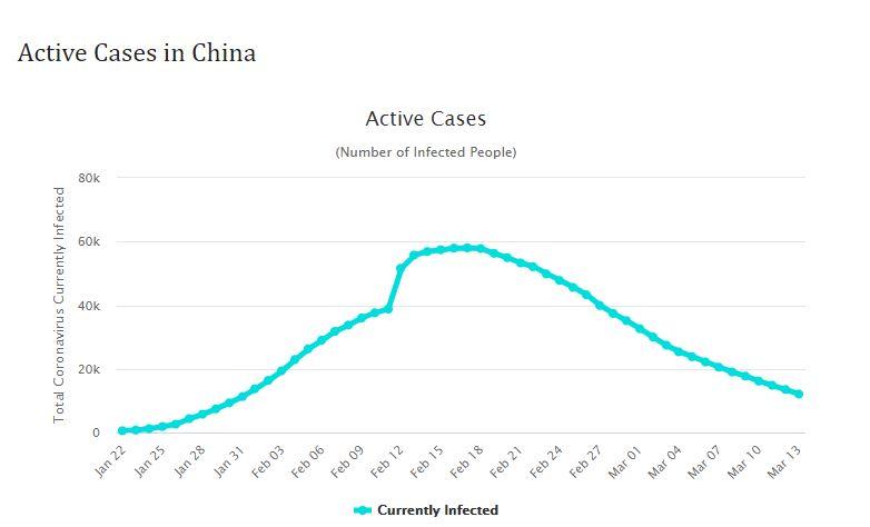 Active Cases in China - Coronavirus