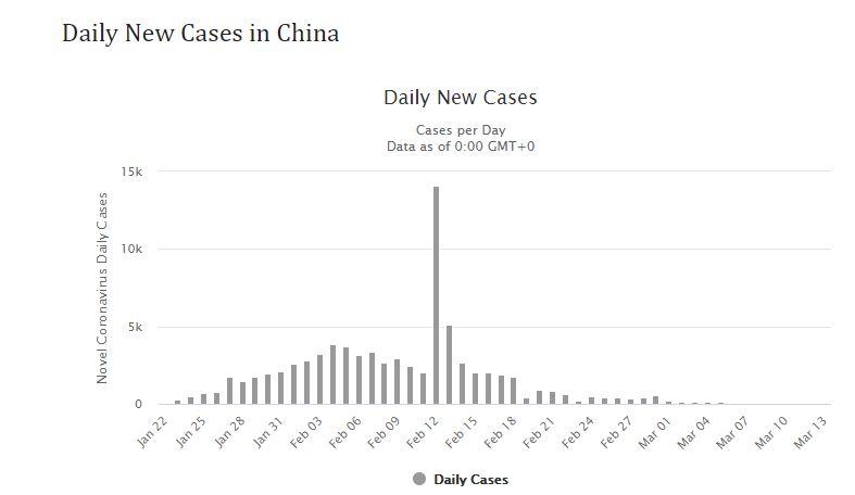 Daily New Cases in China - Coronavirus