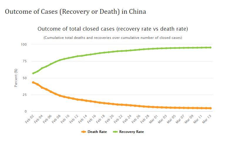 Outcome of Cases in China - Coronavirus