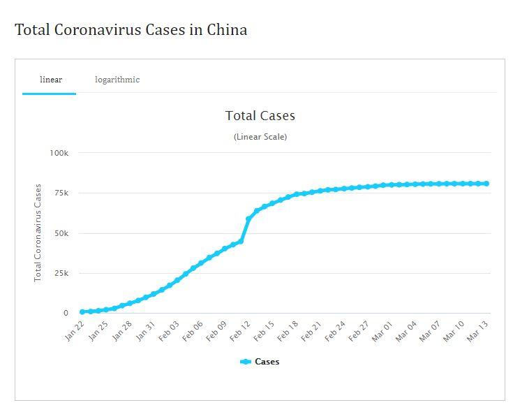 Total Cases in China - Coronavirus